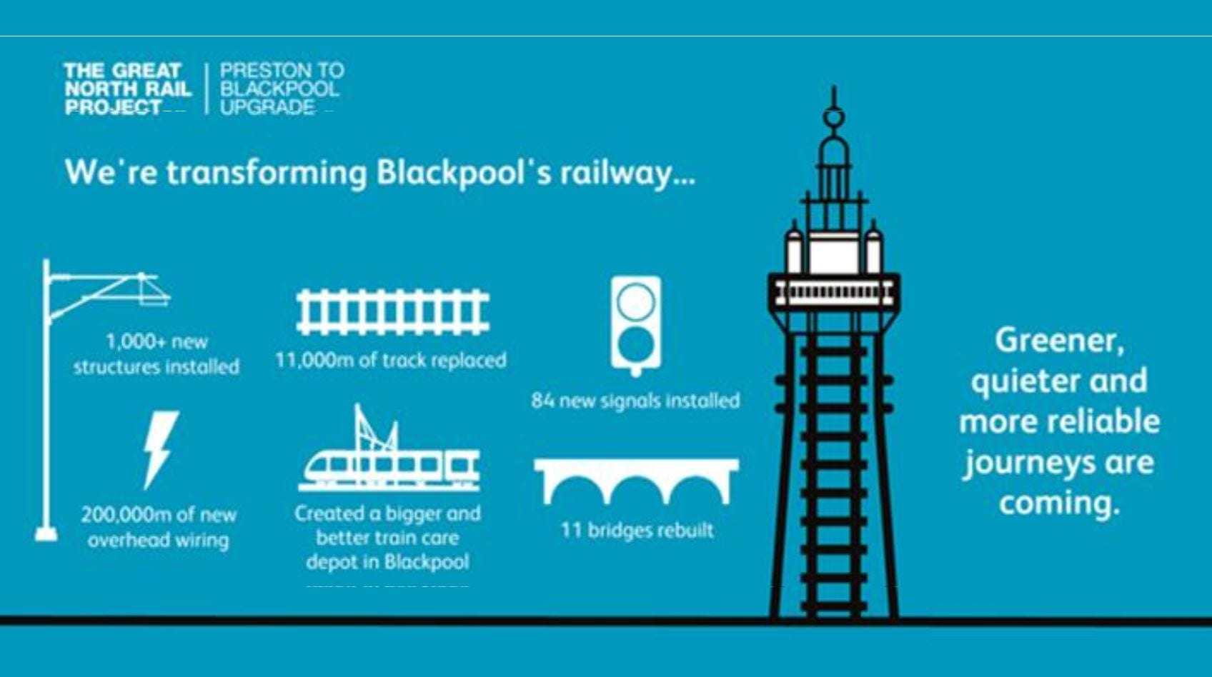 The Great North Rail Project, Electrification of the Blackpool Railway Line